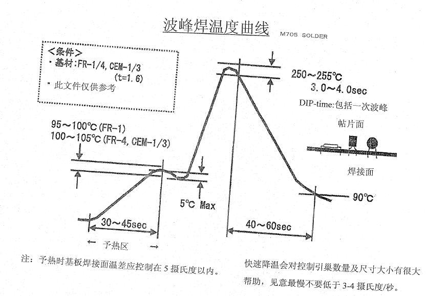 波峰焊profile曲线图标准是多少