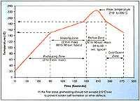 图一、典型的回流曲线