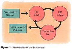 Overview of ERP system