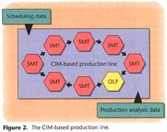 The CIM-based production line.
