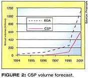图二、CSP产量预测