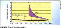 图三、CSP成本预测