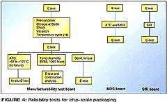 图四、CSP的可靠性测试