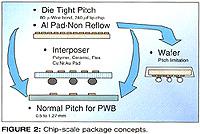 图二、芯片规模包装的概念