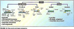图三、芯片规模包装的分类