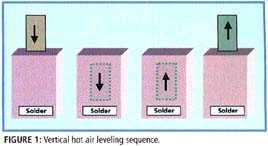 图一、垂直热空气均涂工序