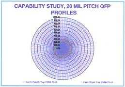 图三、第一阶段共面性研究-20-mil间距QFP的轮廓