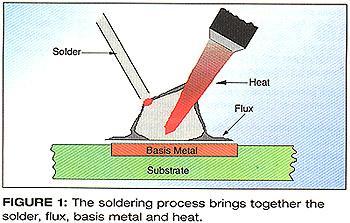 图一,焊接过程