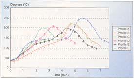 图二、回流温度曲线测试矩阵