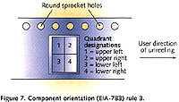 图七、元件方向规则三