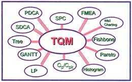 图二、TQM工具与技术
