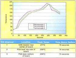 图一、通孔回流焊炉温度曲线