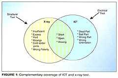 图一、ICT与X光测试的覆盖区相互补足